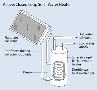 Active Closed Loop Solar Water Heater