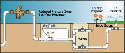 Boca Raton Backflow Repair Prevention Service And Testing