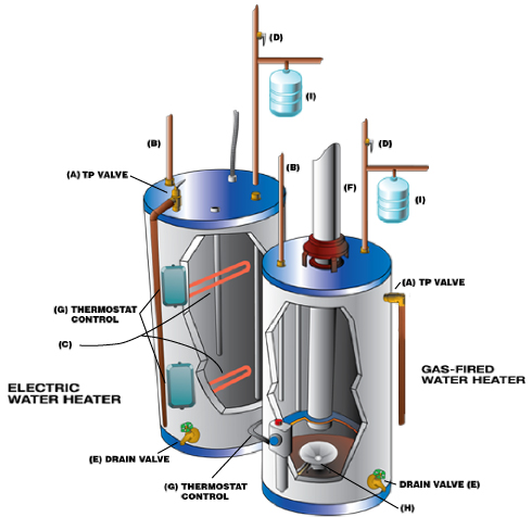 electric and gas water heaters gas hot water heater installation electric hot water heater repair water heater diagram at mifinder.co