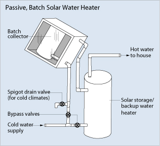 Passive Batch Solar Water Heater